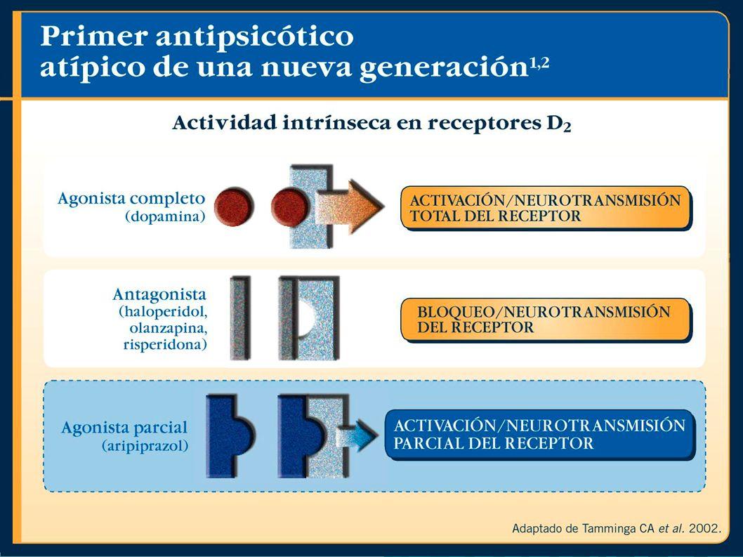 POSICIONAMIENTO TERAPÉUTICO: Aripiprazol Indicación: Indicación: –Esquizofrenia –Trastorno Esquizoafectivo.