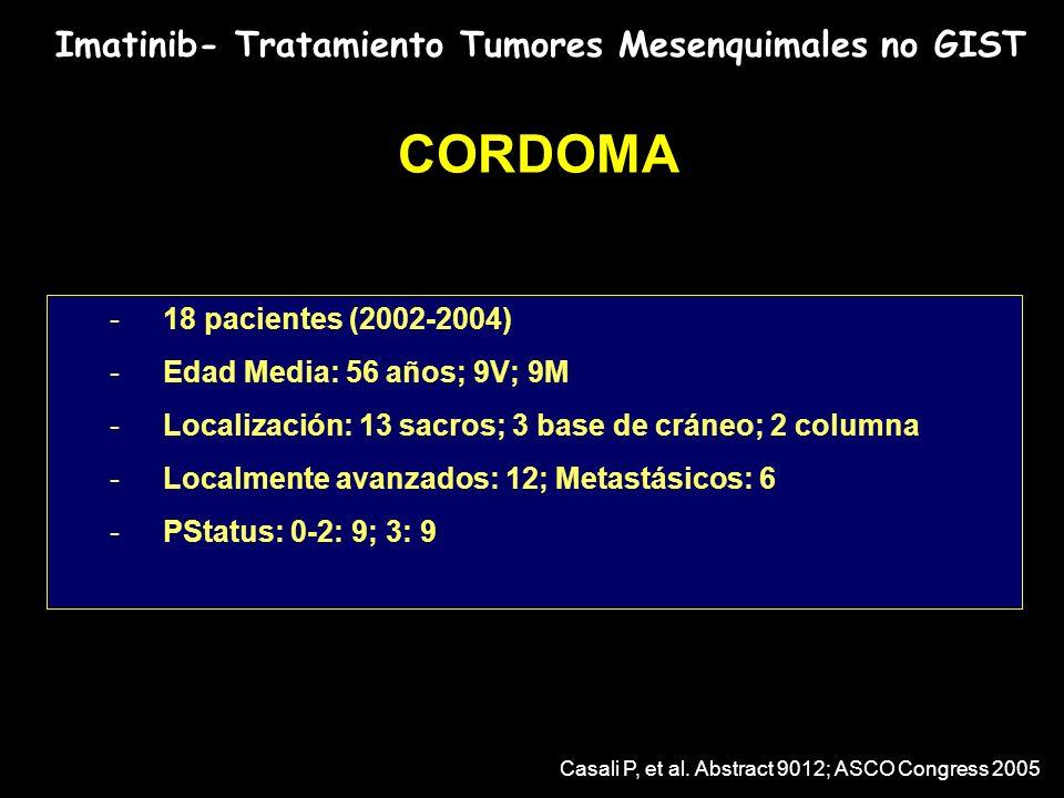 Imatinib- Tratamiento Tumores Mesenquimales no GIST CORDOMA -18 pacientes (2002-2004) -Edad Media: 56 años; 9V; 9M -Localización: 13 sacros; 3 base de