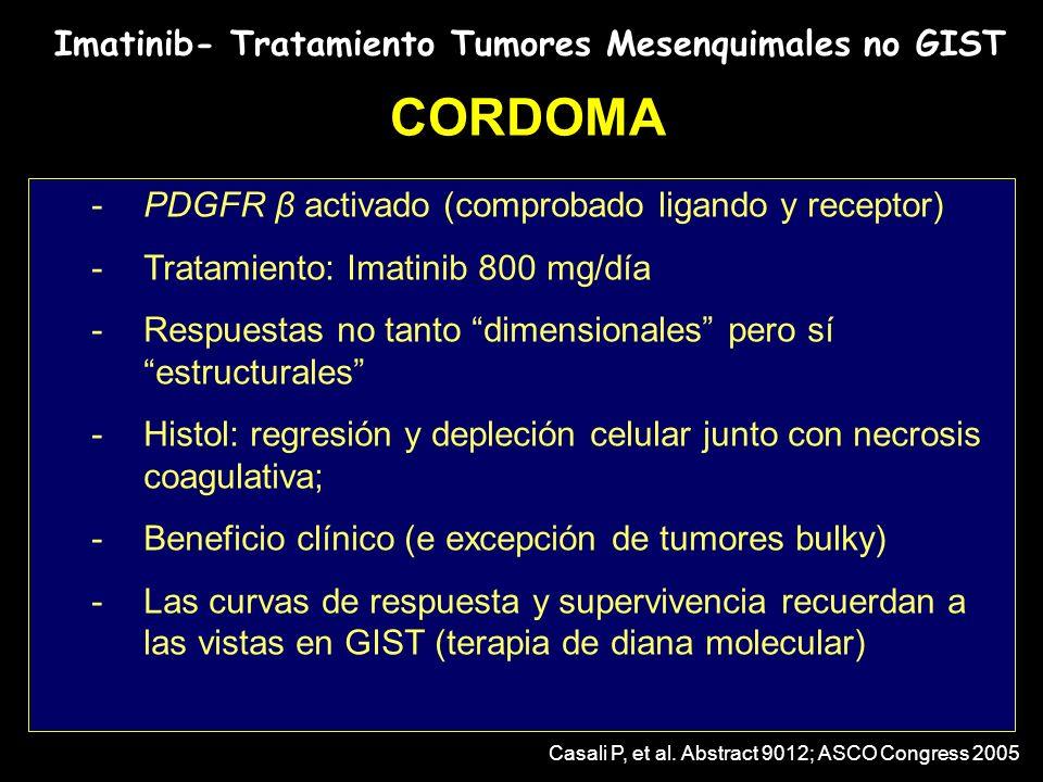 Imatinib- Tratamiento Tumores Mesenquimales no GIST CORDOMA -PDGFR β activado (comprobado ligando y receptor) -Tratamiento: Imatinib 800 mg/día -Respu
