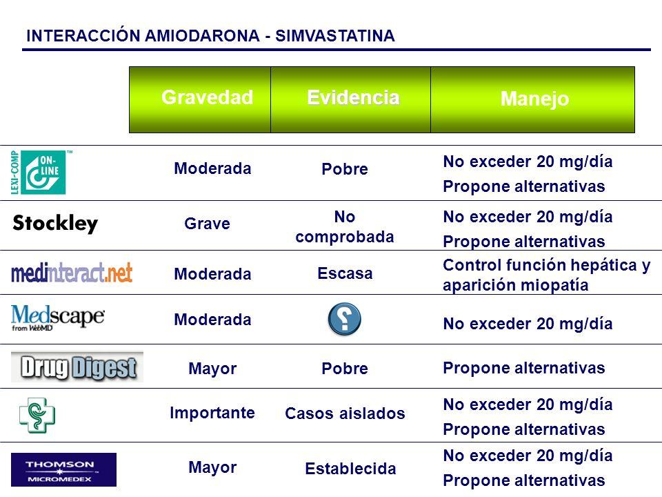 Manejo EvidenciaGravedad Moderada No exceder 20 mg/día MayorPobre Propone alternativas Mayor Establecida No exceder 20 mg/día Propone alternativas Cas