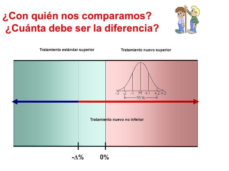 ¿Con quién nos comparamos? ¿Cuánta debe ser la diferencia? - % 0%0% Tratamiento estándar superior Tratamiento nuevo no inferior Tratamiento nuevo supe