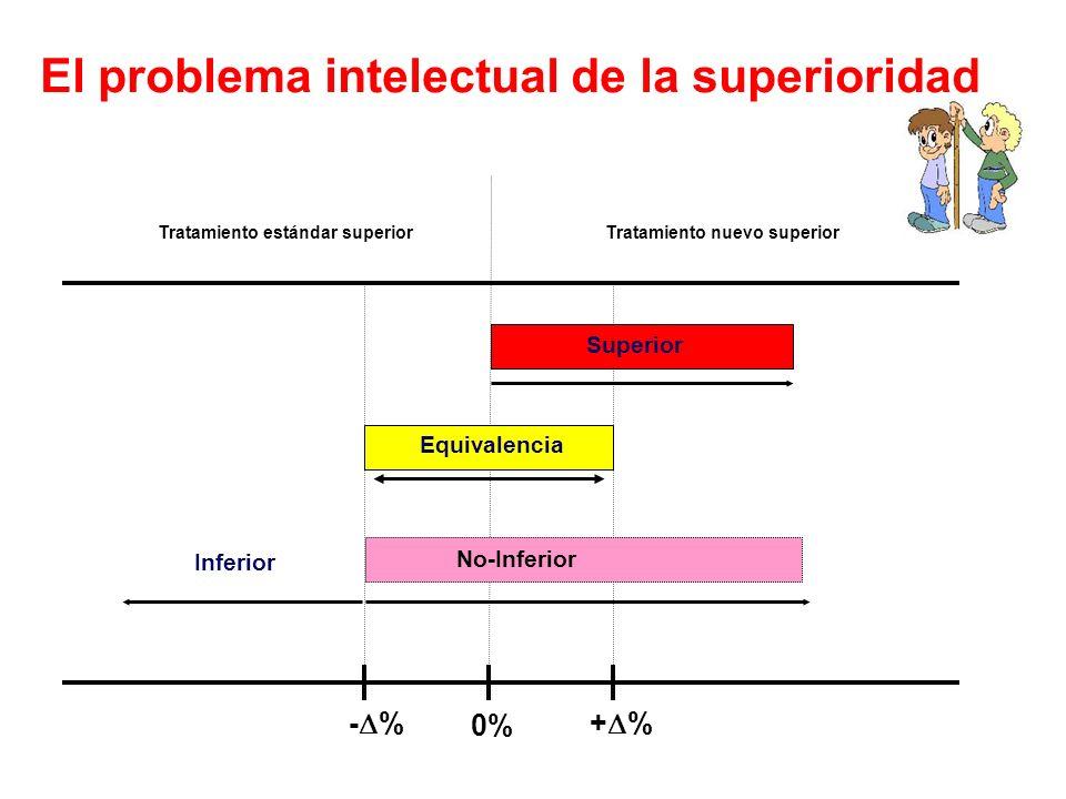 El problema intelectual de la superioridad Tratamiento nuevo superiorTratamiento estándar superior - % + % Equivalencia Superior No-Inferior Inferior