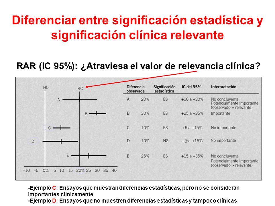 Diferenciar entre significación estadística y significación clínica relevante - -Ejemplo C: Ensayos que muestran diferencias estadísticas, pero no se