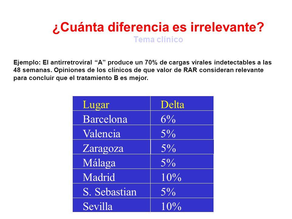 ¿Cuánta diferencia es irrelevante? Tema clínico 5%S. Sebastian 10% 5% 6% DeltaLugar Sevilla Madrid Málaga Valencia Barcelona 5% Ejemplo: El antirretro