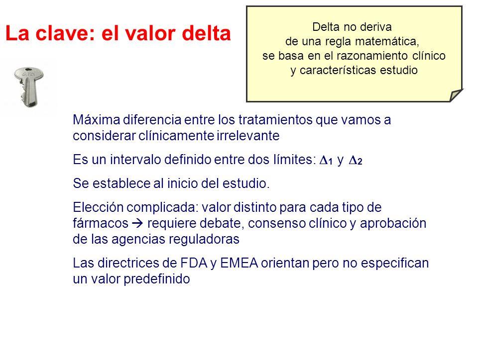 La clave: el valor delta Máxima diferencia entre los tratamientos que vamos a considerar clínicamente irrelevante Es un intervalo definido entre dos l