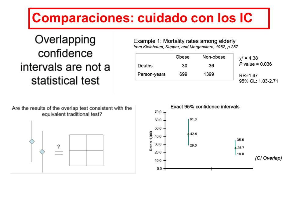 Comparaciones: cuidado con los IC