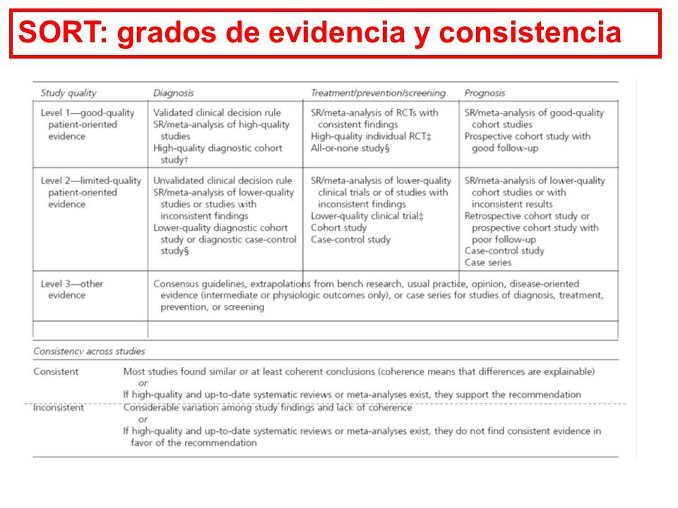 Fig. 3. Algoritmo para calificar el nivel de evidencia de un estudio sobre farmacoterapia. Adaptado del consenso SORT 22 La variable clave del estudio