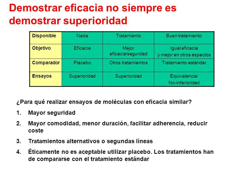 DisponibleNadaTratamientoBuen tratamiento ObjetivoEficaciaMejor eficacia/seguridad Igual eficacia y mejor en otros aspectos ComparadorPlaceboOtros tra