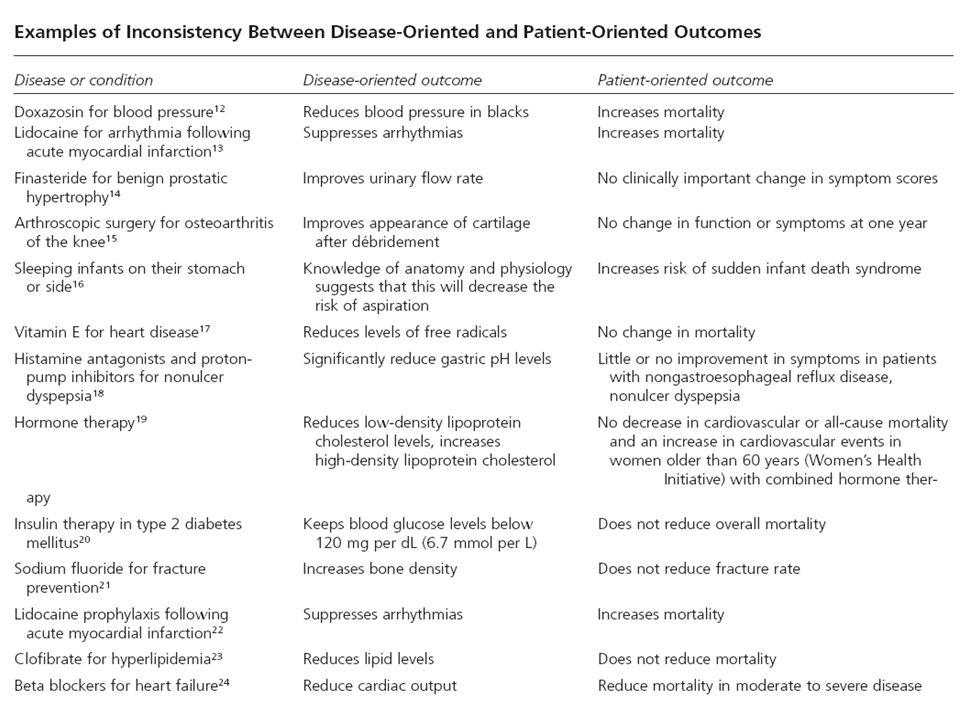 Magnitud de la diferencias Diferencias clínicamente relevantes Valorar: 1.la magnitud del efecto: hay evidencias de superioridad y tienen relevancia clínica.