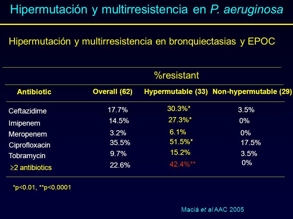 Maciá et al AAC 2005 Antibiotic Ceftazidime Imipenem Meropenem Tobramycin Overall (62)Hypermutable (33) 17.7% 14.5% 3.2% 35.5% Non-hypermutable (29) C