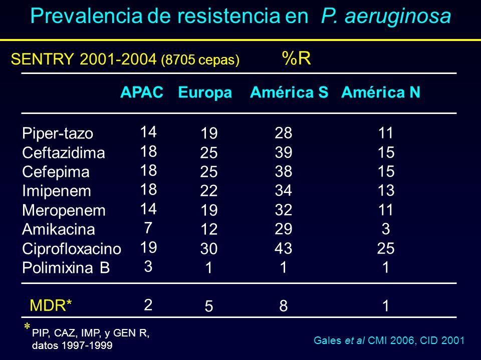 Prevalencia de resistencia en P. aeruginosa %R Gales et al CMI 2006, CID 2001 APAC Europa América S América N Piper-tazo Ceftazidima Cefepima Imipenem