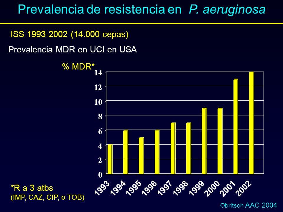 Prevalencia de resistencia en P. aeruginosa ISS 1993-2002 (14.000 cepas) Prevalencia MDR en UCI en USA % MDR* *R a 3 atbs (IMP, CAZ, CIP, o TOB) Obrit