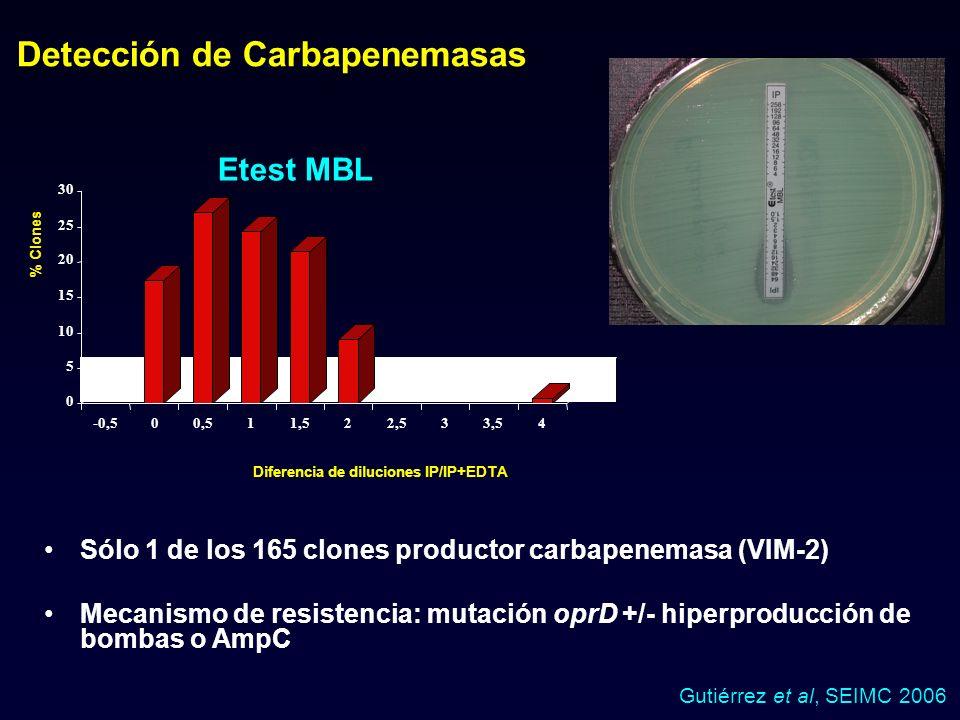 Etest MBL Sólo 1 de los 165 clones productor carbapenemasa (VIM-2) Mecanismo de resistencia: mutación oprD +/- hiperproducción de bombas o AmpC Detecc