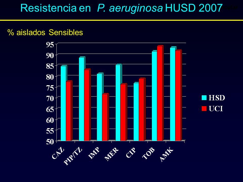 1ª parte: Epidemiología molecular Resistencia en P. aeruginosa HUSD 2007 % aislados Sensibles