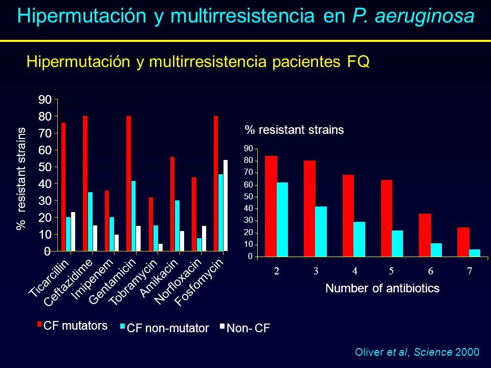 Hipermutación y multirresistencia en P. aeruginosa 0 10 20 30 40 50 60 70 80 90 Ticarcillin Ceftazidime Imipenem Gentamicin Tobramycin Amikacin Norflo