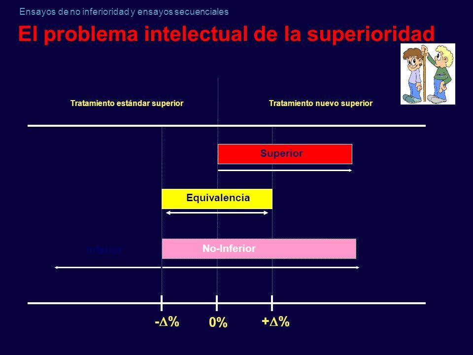 Ensayos de no inferioridad y ensayos secuenciales El problema intelectual de la superioridad Tratamiento nuevo superiorTratamiento estándar superior -