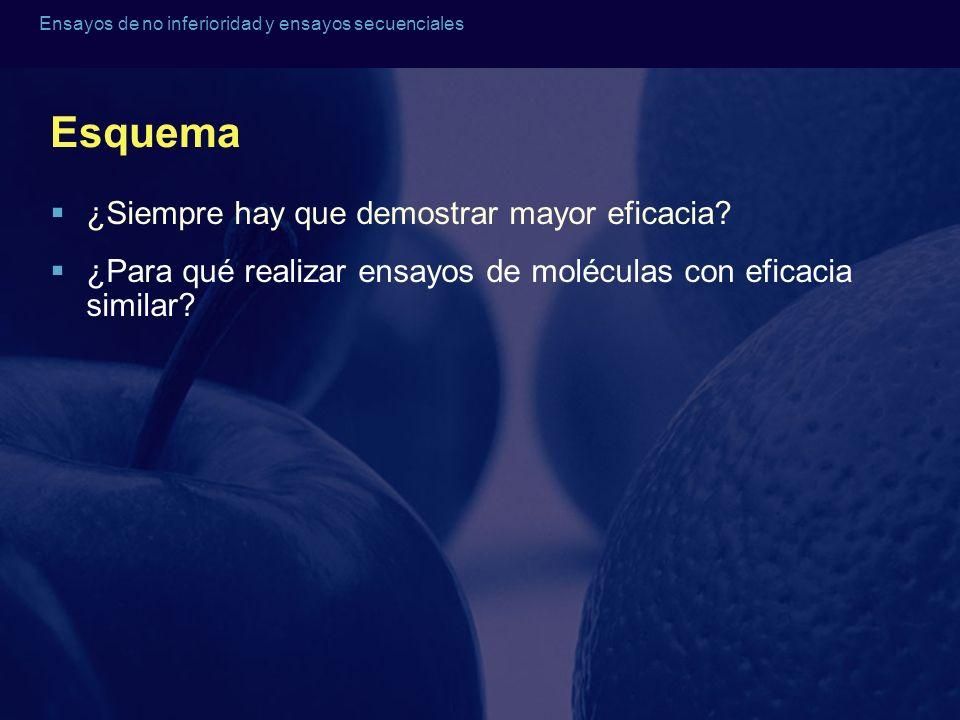 Esquema ¿Siempre hay que demostrar mayor eficacia? ¿Para qué realizar ensayos de moléculas con eficacia similar?