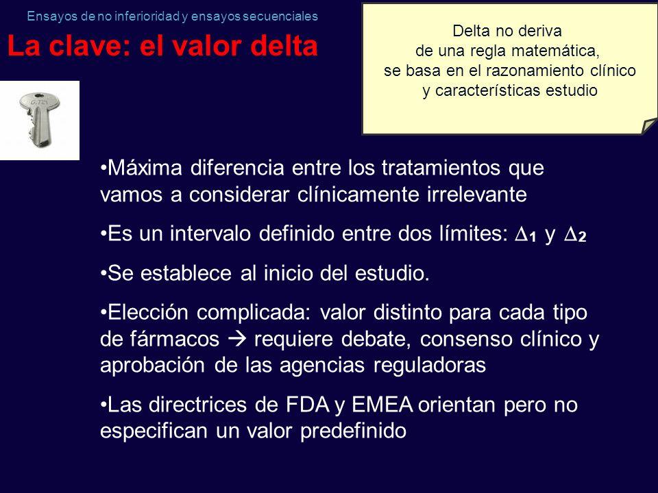 Ensayos de no inferioridad y ensayos secuenciales La clave: el valor delta Máxima diferencia entre los tratamientos que vamos a considerar clínicament