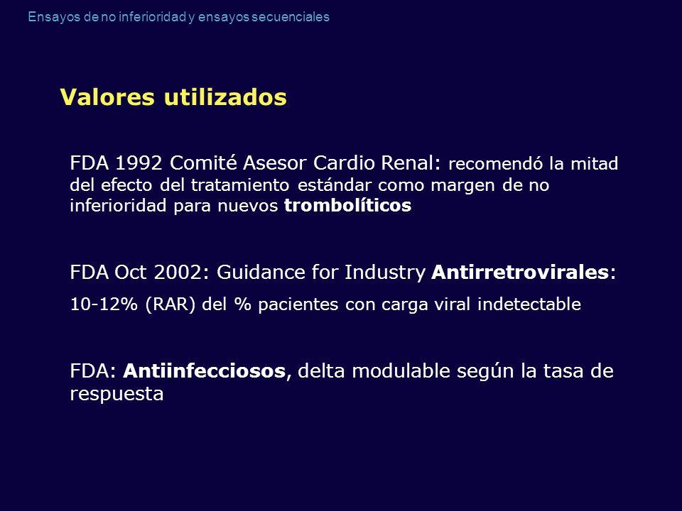 Ensayos de no inferioridad y ensayos secuenciales Valores utilizados FDA 1992 Comité Asesor Cardio Renal: recomendó la mitad del efecto del tratamient