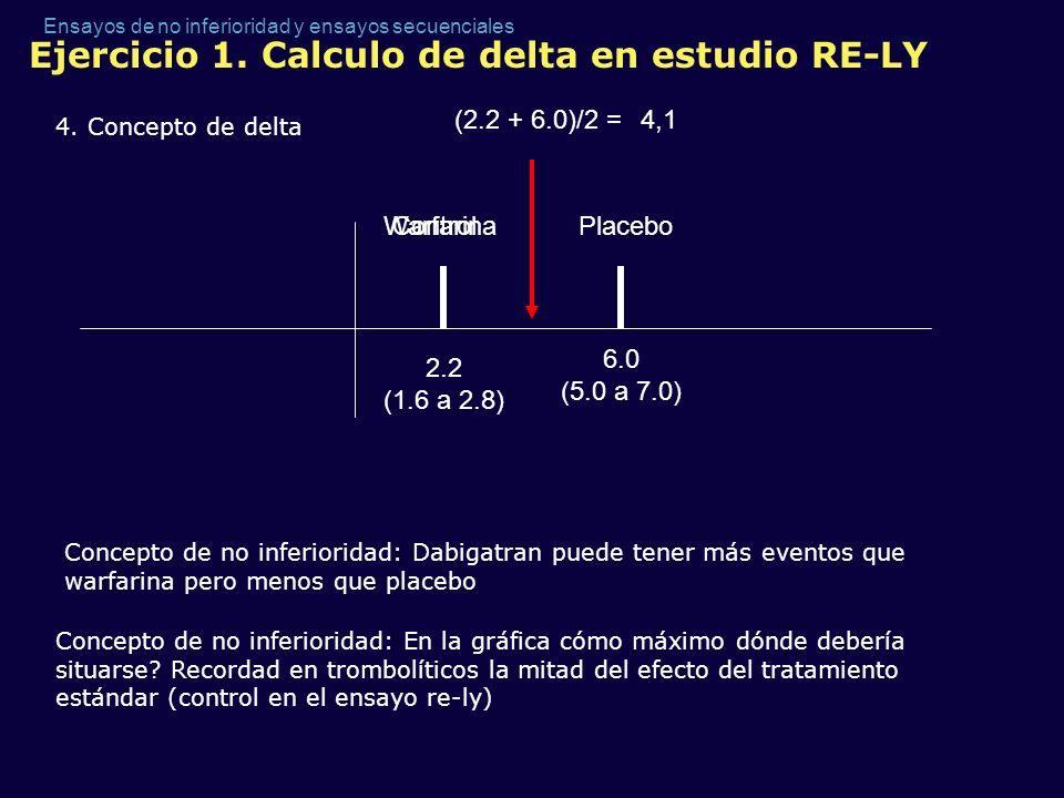 Ensayos de no inferioridad y ensayos secuenciales Ejercicio 1. Calculo de delta en estudio RE-LY 4. Concepto de delta ControlPlacebo 2.2 (1.6 a 2.8) 6