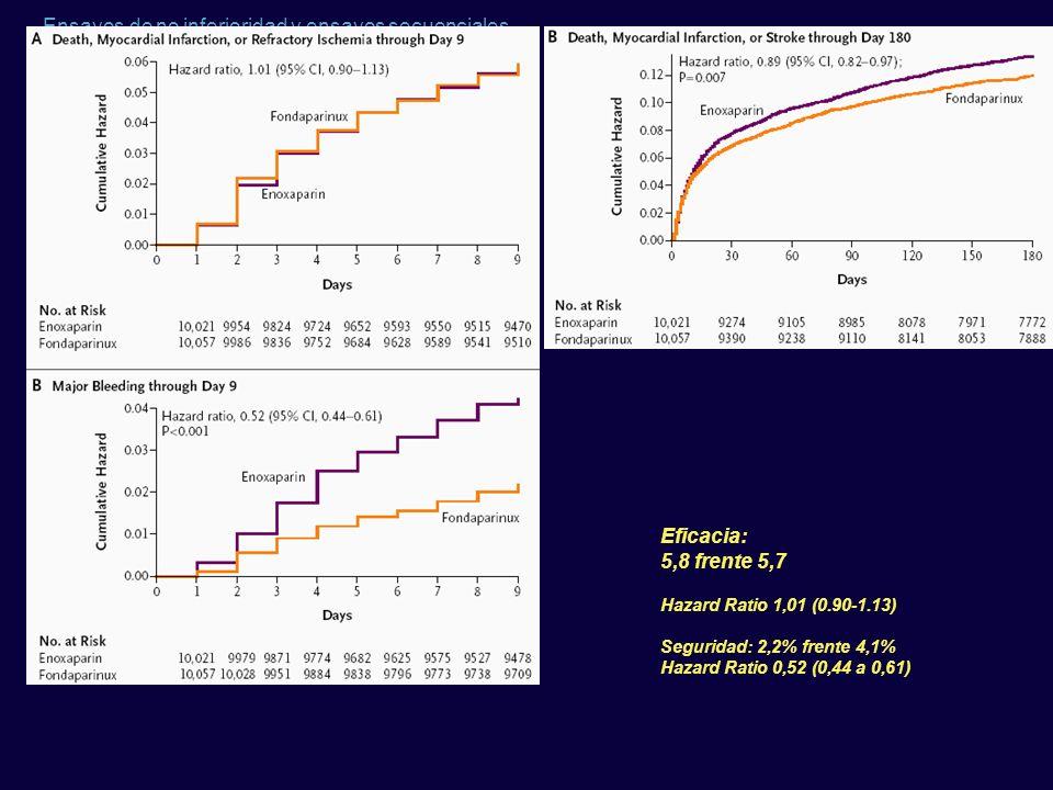 Ensayos de no inferioridad y ensayos secuenciales Eficacia: 5,8 frente 5,7 Hazard Ratio 1,01 (0.90-1.13) Seguridad: 2,2% frente 4,1% Hazard Ratio 0,52