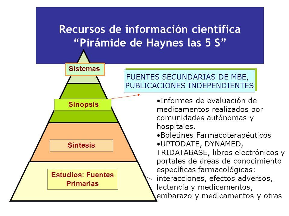 Recursos de información científica Pirámide de Haynes las 5 S FUENTES SECUNDARIAS DE MBE, PUBLICACIONES INDEPENDIENTES FUENTES SECUNDARIAS DE MBE, PUB