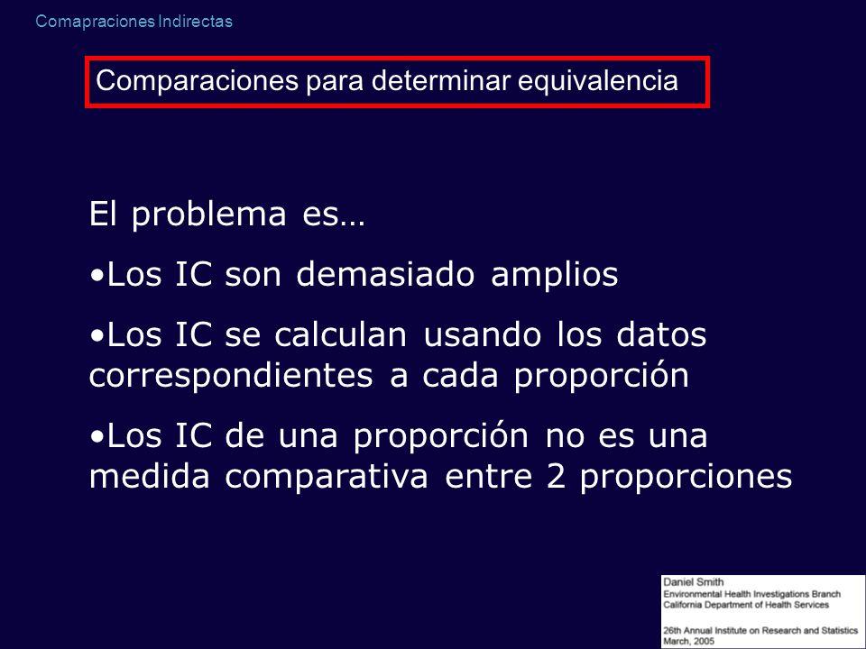 Comapraciones Indirectas Comparaciones para determinar equivalencia El problema es… Los IC son demasiado amplios Los IC se calculan usando los datos c