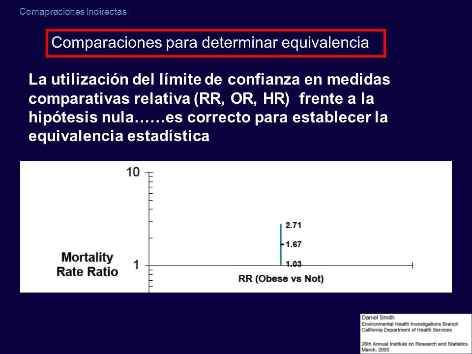Comapraciones Indirectas Comparaciones para determinar equivalencia La utilización del límite de confianza en medidas comparativas relativa (RR, OR, H