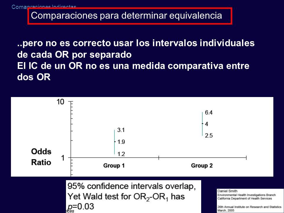 Comapraciones Indirectas Comparaciones para determinar equivalencia..pero no es correcto usar los intervalos individuales de cada OR por separado El I