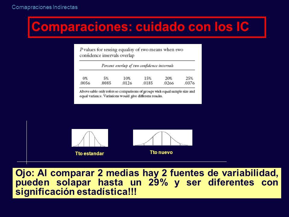 Comapraciones Indirectas Comparaciones: cuidado con los IC Tto estandar Tto nuevo Ojo: Al comparar 2 medias hay 2 fuentes de variabilidad, pueden sola