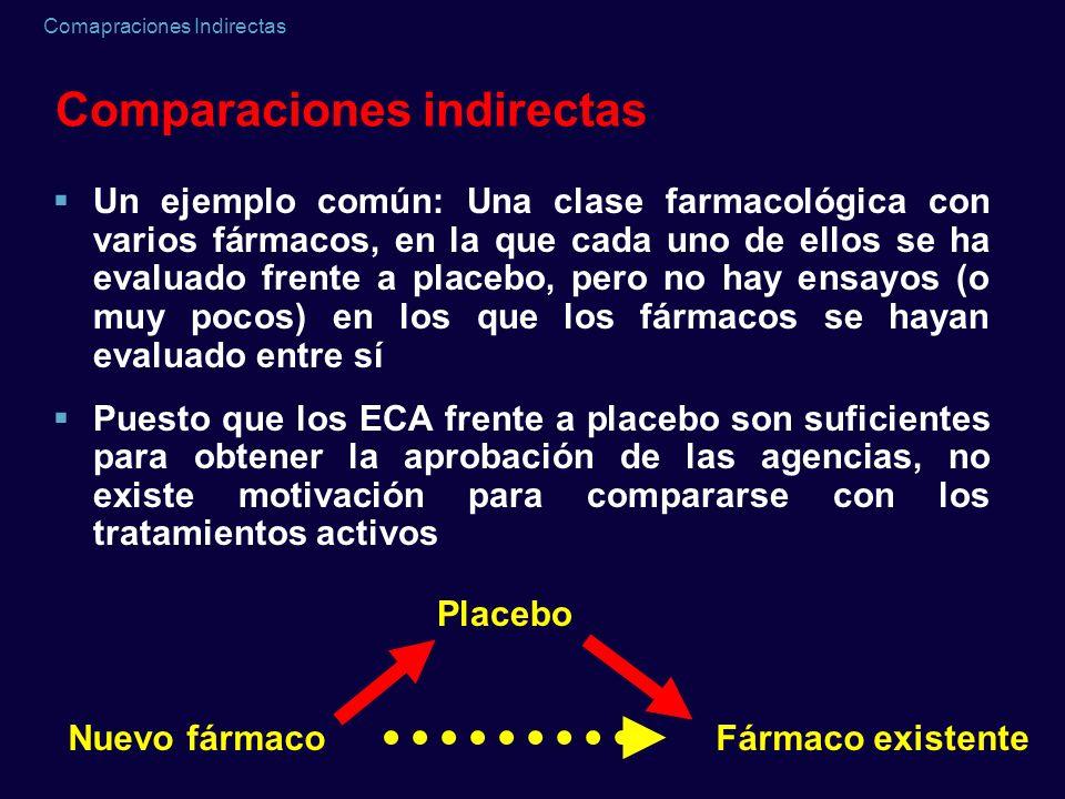 Comapraciones Indirectas Comparaciones indirectas Un ejemplo común: Una clase farmacológica con varios fármacos, en la que cada uno de ellos se ha eva