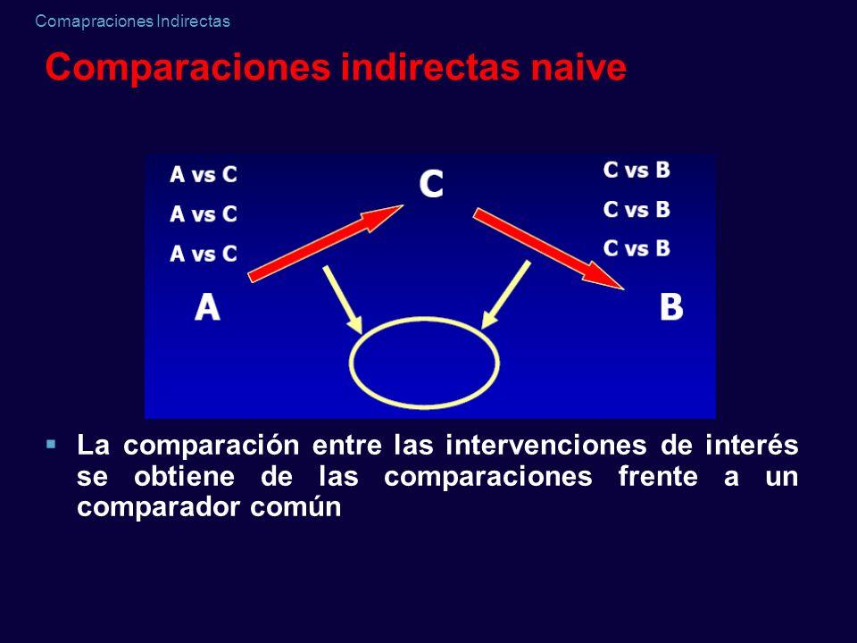 Comapraciones Indirectas Comparaciones indirectas naive La comparación entre las intervenciones de interés se obtiene de las comparaciones frente a un