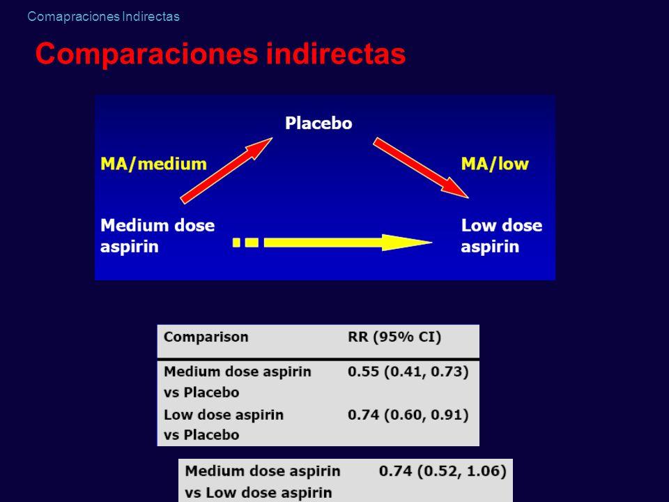 Comapraciones Indirectas Comparaciones indirectas reoclusión by pass