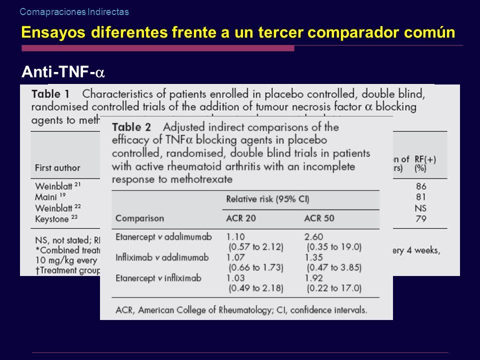 Comapraciones Indirectas Ensayos diferentes frente a un tercer comparador común Anti-TNF-