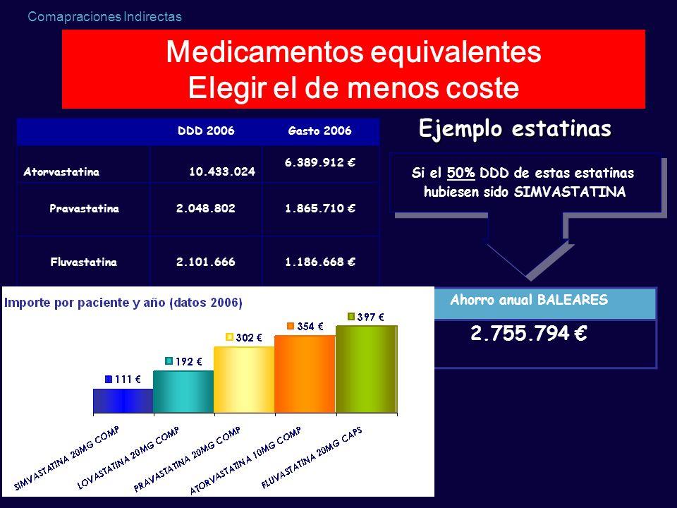 Comapraciones Indirectas DDD 2006Gasto 2006 Atorvastatina10.433.024 6.389.912 Pravastatina2.048.8021.865.710 Fluvastatina2.101.6661.186.668 Si el 50%