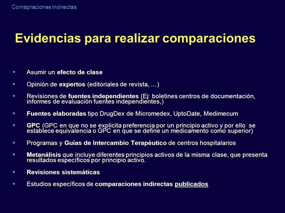 Comapraciones Indirectas Adalimumab vs placebo RR= 8.1 (6.0 a 10.9)