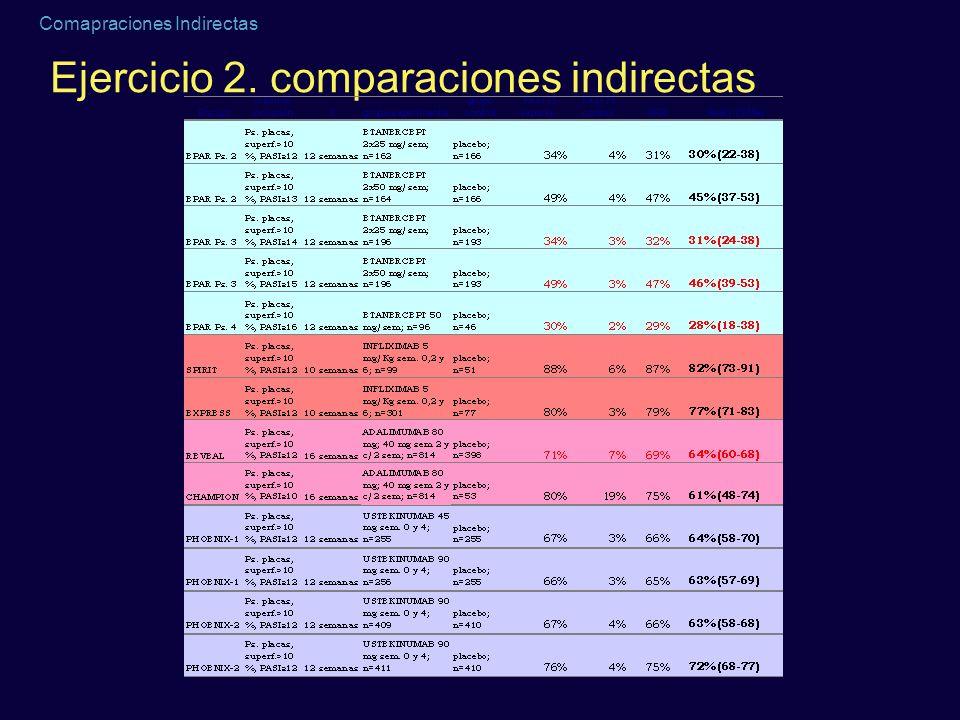 Ejercicio 2. comparaciones indirectas