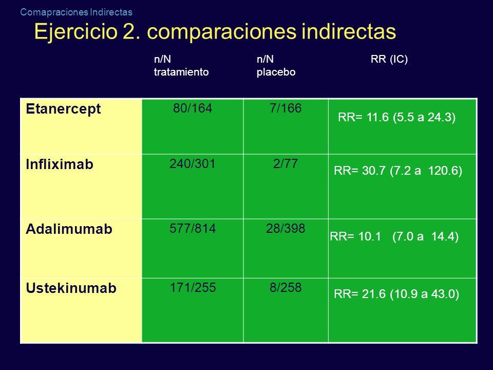 Comapraciones Indirectas Ejercicio 2. comparaciones indirectas Etanercept 80/1647/166 Infliximab 240/3012/77 Adalimumab 577/81428/398 Ustekinumab 171/