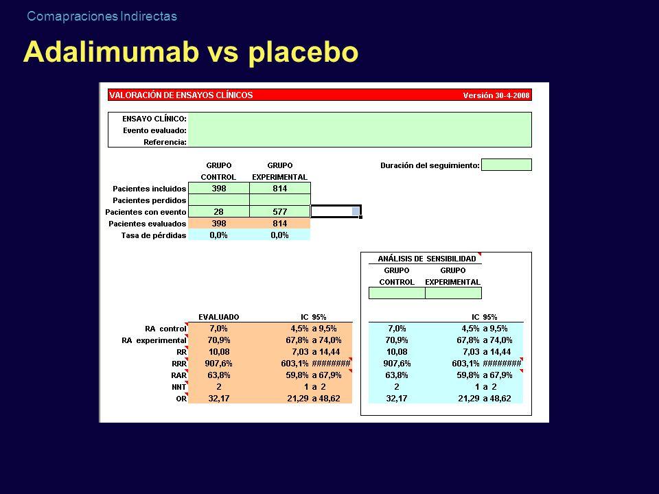 Comapraciones Indirectas Adalimumab vs placebo