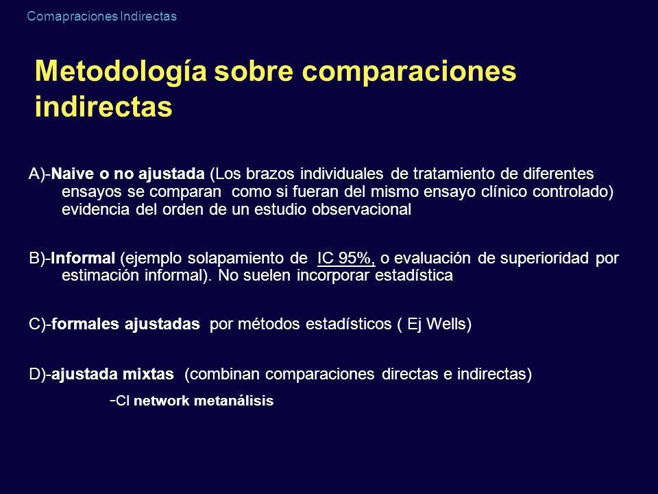 Comapraciones Indirectas Consideraciones básicas A)Similaridad Clínica y metodológica (en pacientes, características del estudio) B)Homogeneidad La asunción de similaridad va asociada al efecto relativo del tratamiento Validez de los resultados obtenidos de distintos ensayos clínicos (ej: metanálisis, significación estadística en tests Chi2 o I2) Consistencia Al disponer de evidencia directa/indirecta puede haber resultados discrepantes -azar -comparaciones no adecuadas -sesgos en estudios head to head -heterogeneidad clínica entre ensayos