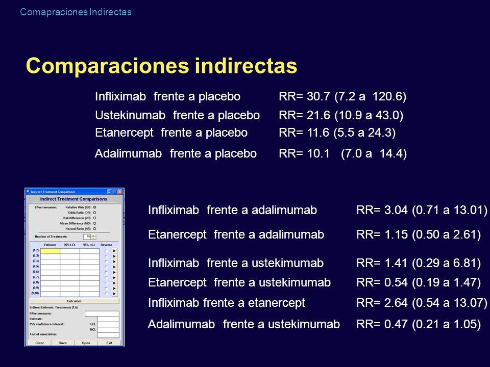 Comapraciones Indirectas Comparaciones indirectas RR= 11.6 (5.5 a 24.3) RR= 30.7 (7.2 a 120.6) RR= 10.1 (7.0 a 14.4) RR= 21.6 (10.9 a 43.0) Etanercept