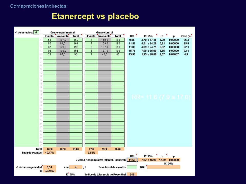 Comapraciones Indirectas Etanercept vs placebo RR= 11.6 (7.9 a 17.0)