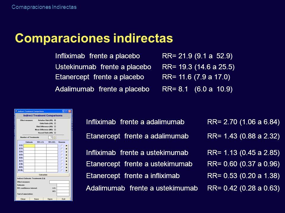 Comapraciones Indirectas Comparaciones indirectas RR= 11.6 (7.9 a 17.0) RR= 21.9 (9.1 a 52.9) RR= 8.1 (6.0 a 10.9) RR= 19.3 (14.6 a 25.5) Etanercept f
