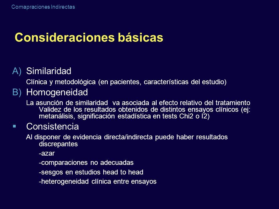 Comapraciones Indirectas Consideraciones básicas A)Similaridad Clínica y metodológica (en pacientes, características del estudio) B)Homogeneidad La as