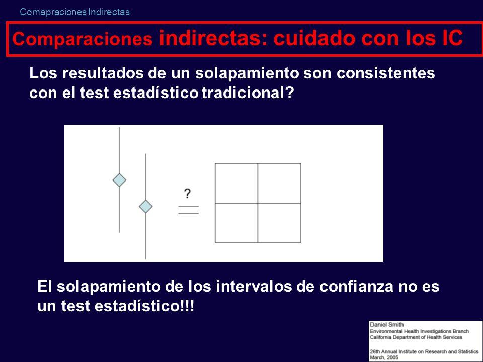 Comapraciones Indirectas Comparaciones indirectas: cuidado con los IC El solapamiento de los intervalos de confianza no es un test estadístico!!! Los