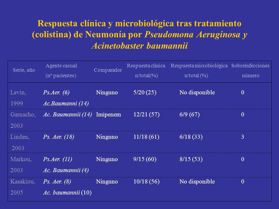 Respuesta clínica y microbiológica tras tratamiento (colistina) de Neumonía por Pseudomona Aeruginosa y Acinetobaster baumannii Serie, año Agente casu