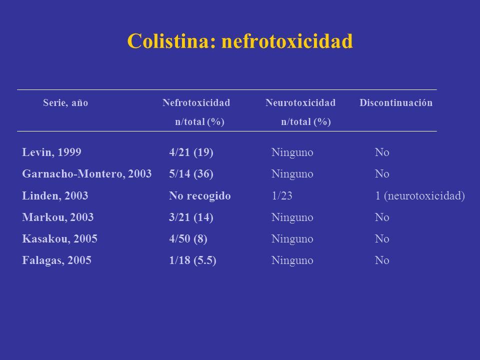 Colistina: nefrotoxicidad Serie, año Nefrotoxicidad Neurotoxicidad Discontinuación n/total (%) n/total (%) Levin, 1999 Garnacho-Montero, 2003 Linden,