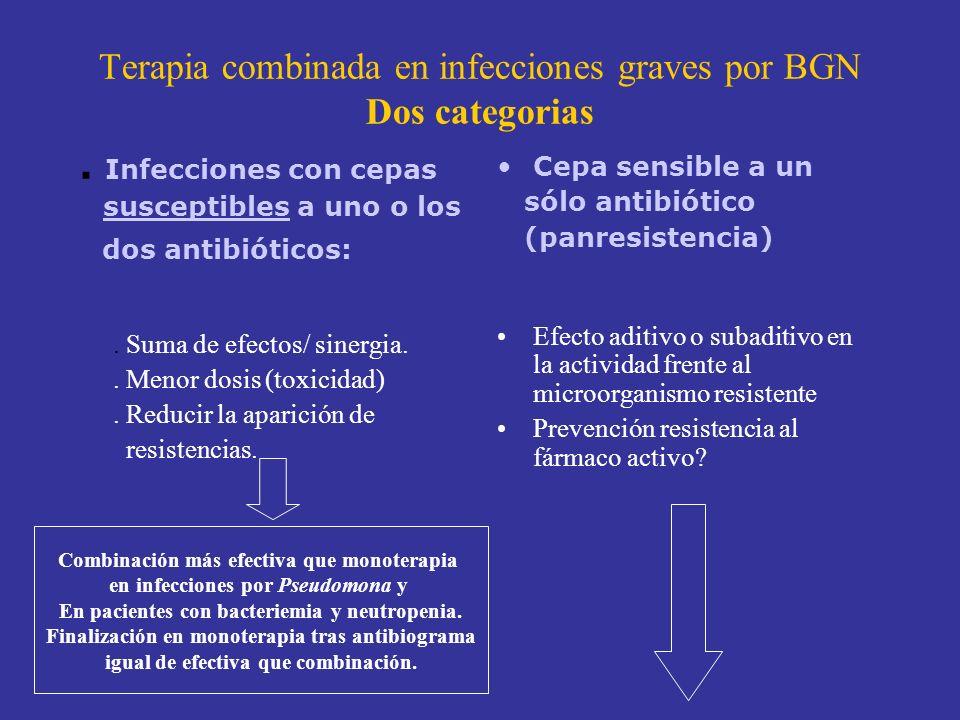 Terapia combinada en infecciones graves por BGN Dos categorias. Infecciones con cepas susceptibles a uno o los dos antibióticos:. Suma de efectos/ sin