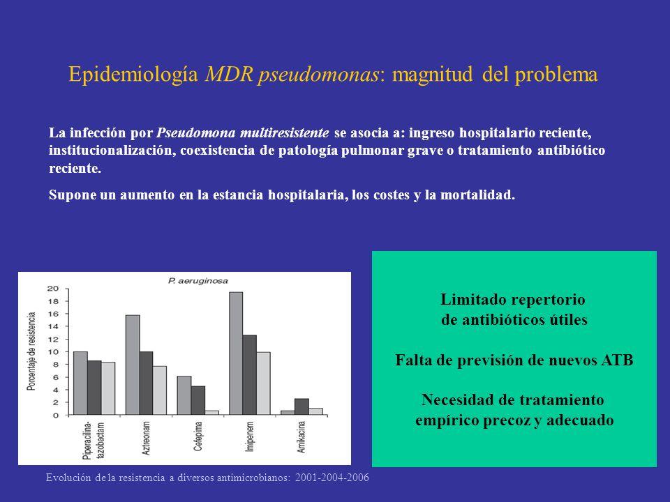 Epidemiología MDR pseudomonas: magnitud del problema La infección por Pseudomona multiresistente se asocia a: ingreso hospitalario reciente, instituci