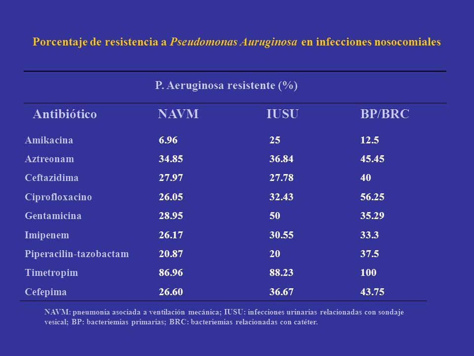 Porcentaje de resistencia a Pseudomonas Auruginosa en infecciones nosocomiales P. Aeruginosa resistente (%) Antibiótico NAVM IUSU BP/BRC Amikacina Azt